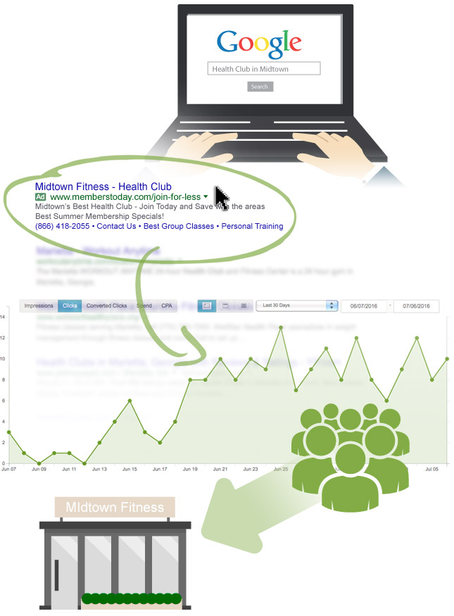 Fitness pay per click marketing