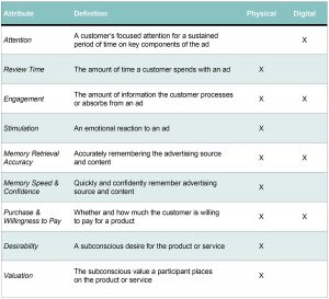 chart of direct mail and digital marketing